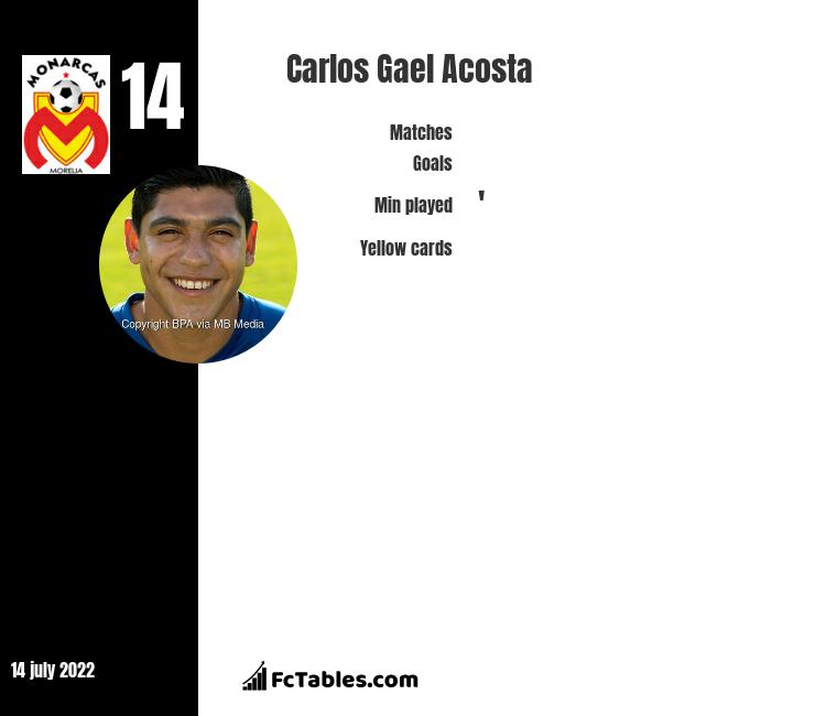 Carlos Gael Acosta infographic