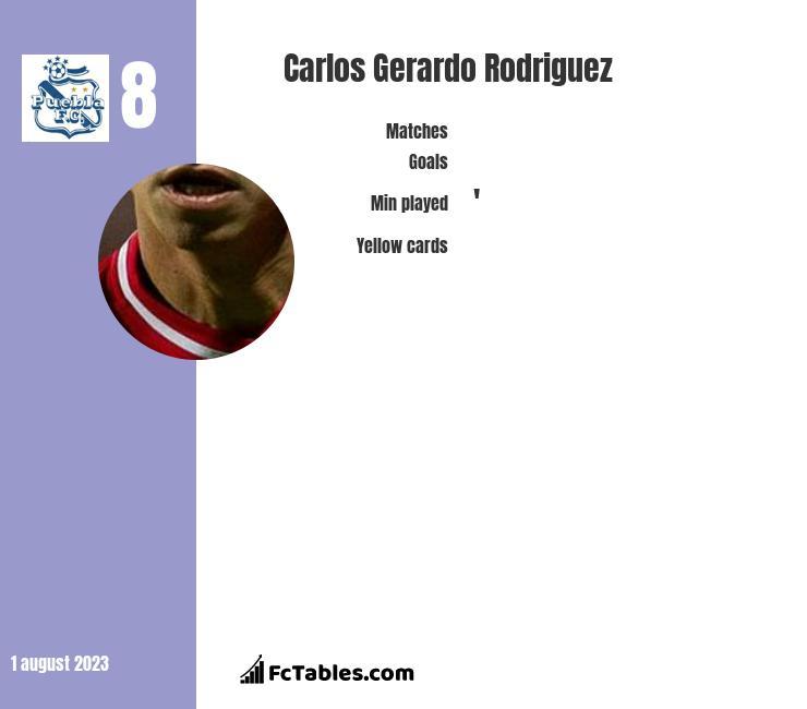 Carlos Gerardo Rodriguez infographic