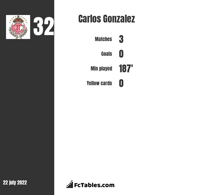 Carlos Gonzalez infographic statistics for Pumas