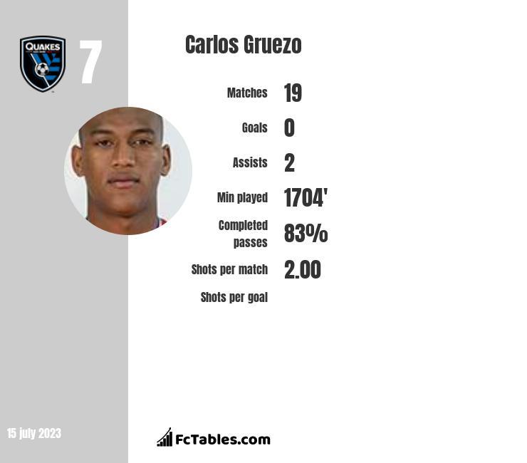 Carlos Gruezo infographic