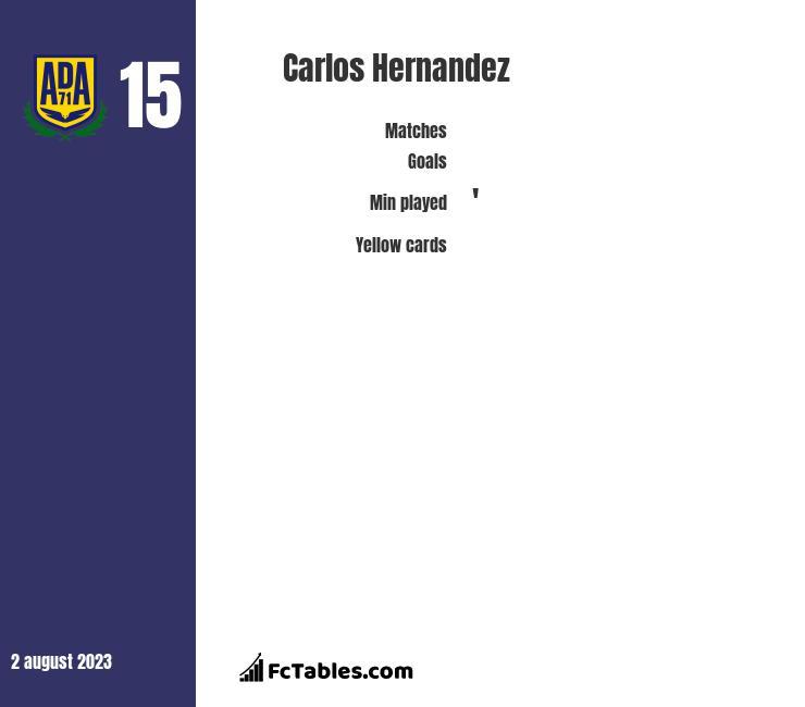Carlos Hernandez infographic