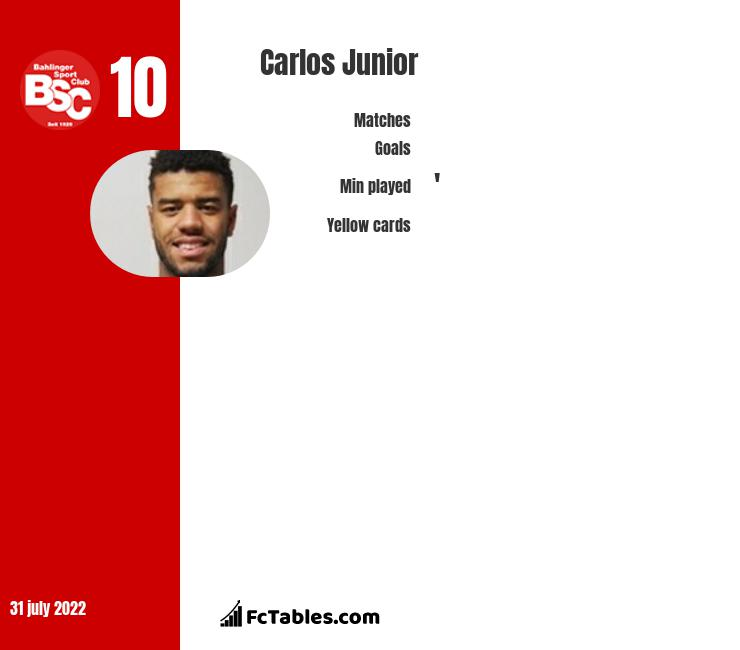 Carlos Junior infographic statistics for Sampdoria