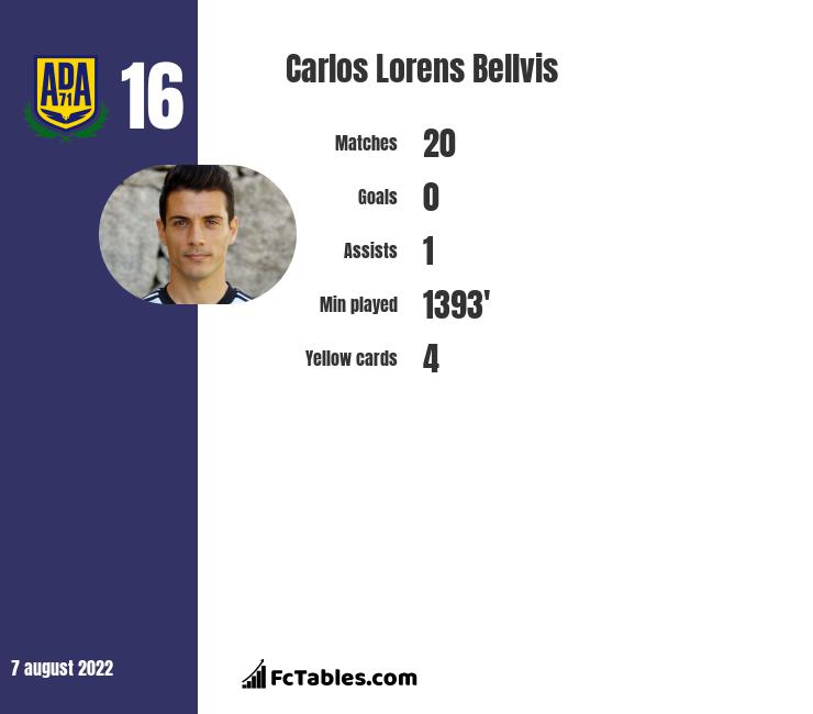 Carlos Lorens Bellvis infographic