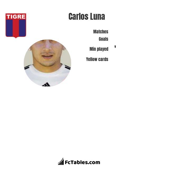 Carlos Luna infographic