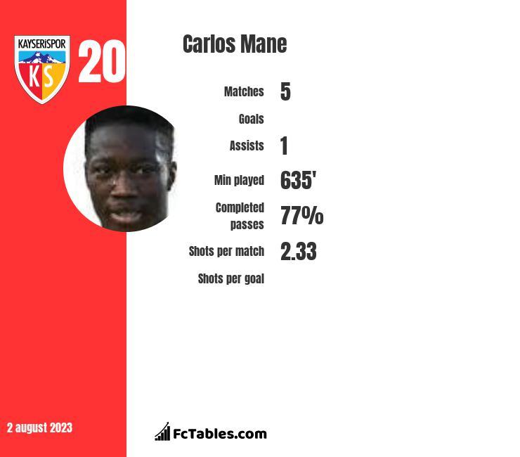 Carlos Mane infographic