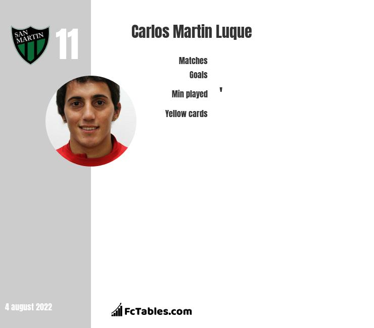 Carlos Martin Luque infographic