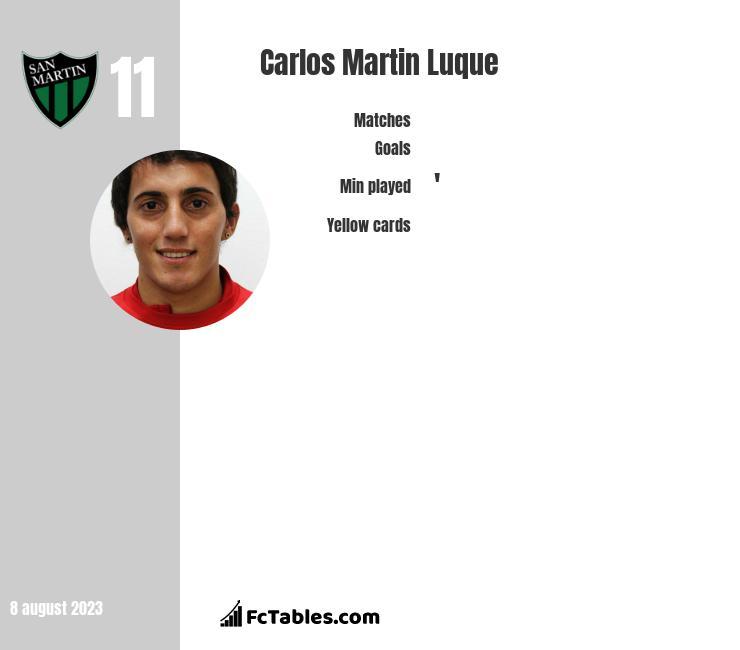 Carlos Martin Luque stats
