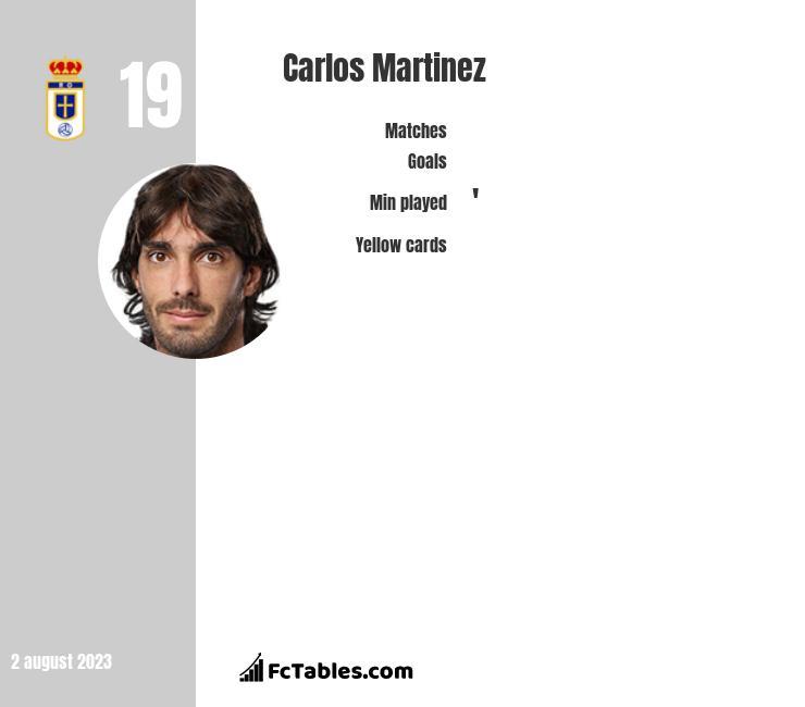 Carlos Martinez infographic