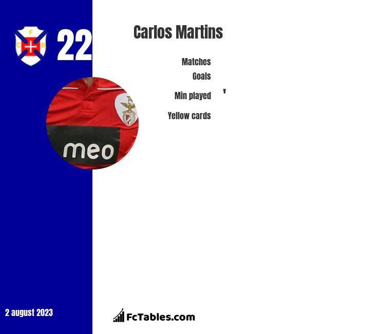 Carlos Martins infographic