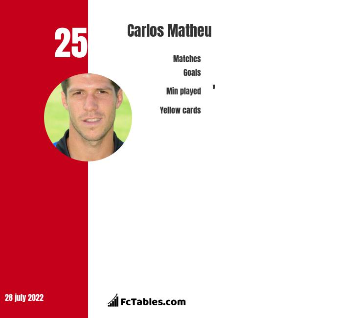 Carlos Matheu infographic statistics for Banfield