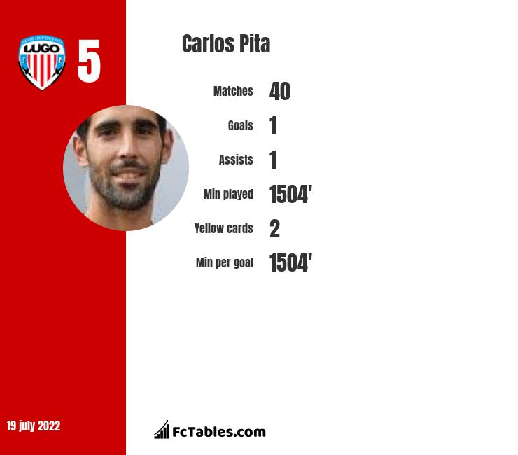 Carlos Pita infographic