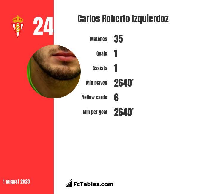 Carlos Roberto Izquierdoz infographic