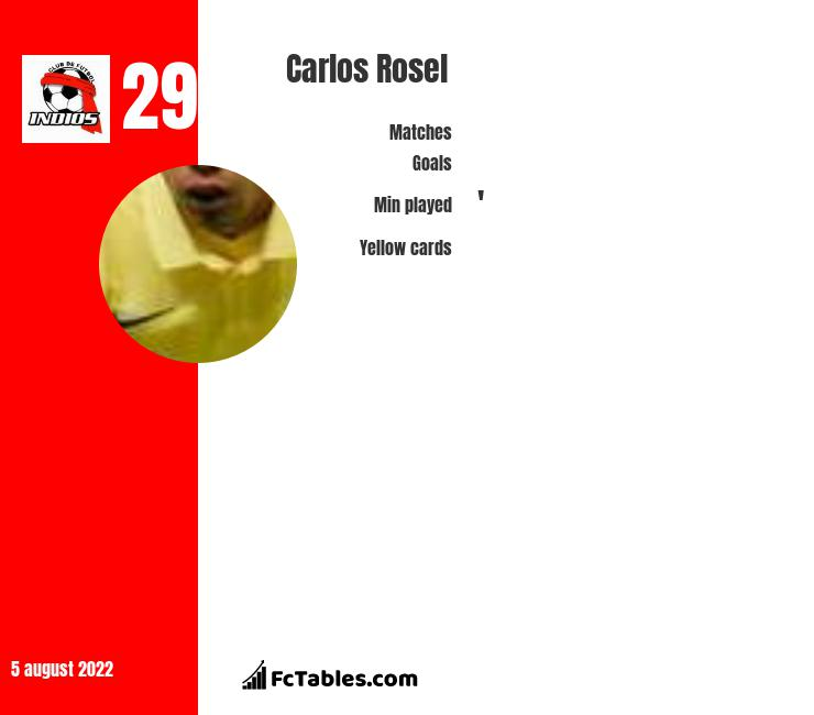 Carlos Rosel infographic