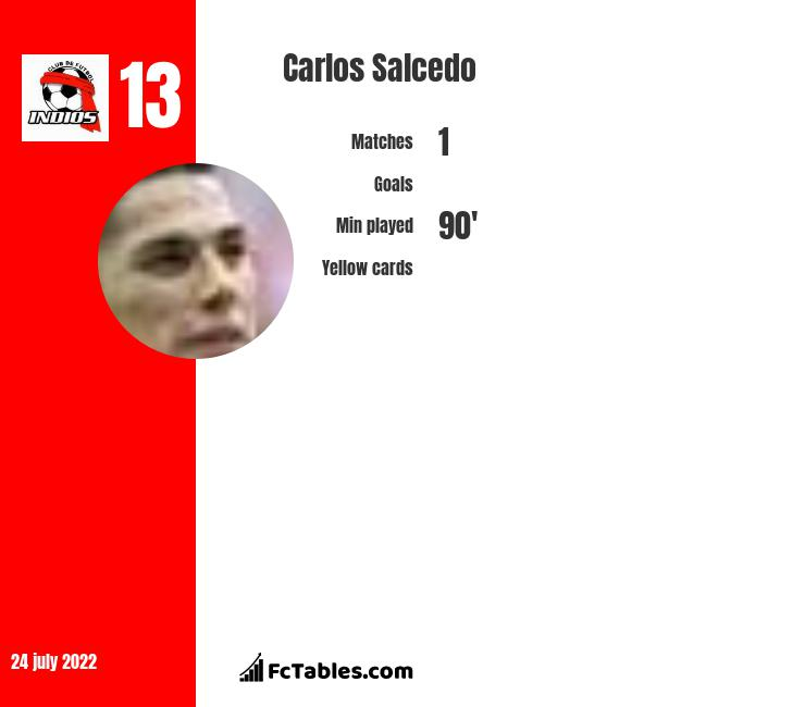 Carlos Salcedo infographic statistics for Tigres