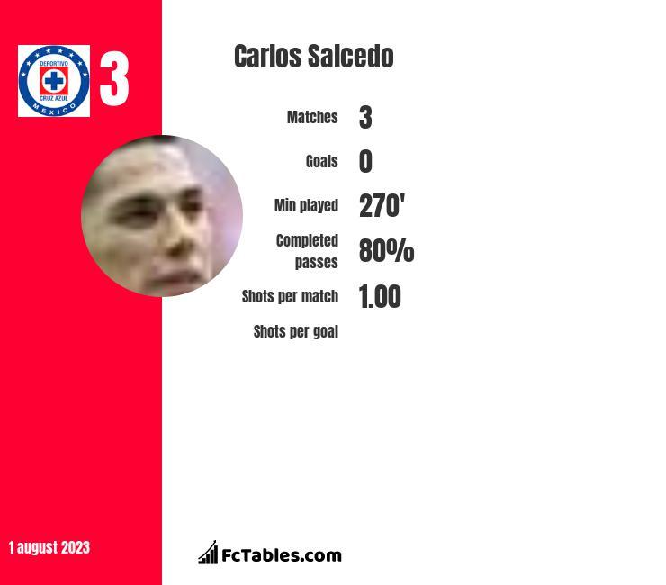 Carlos Salcedo infographic