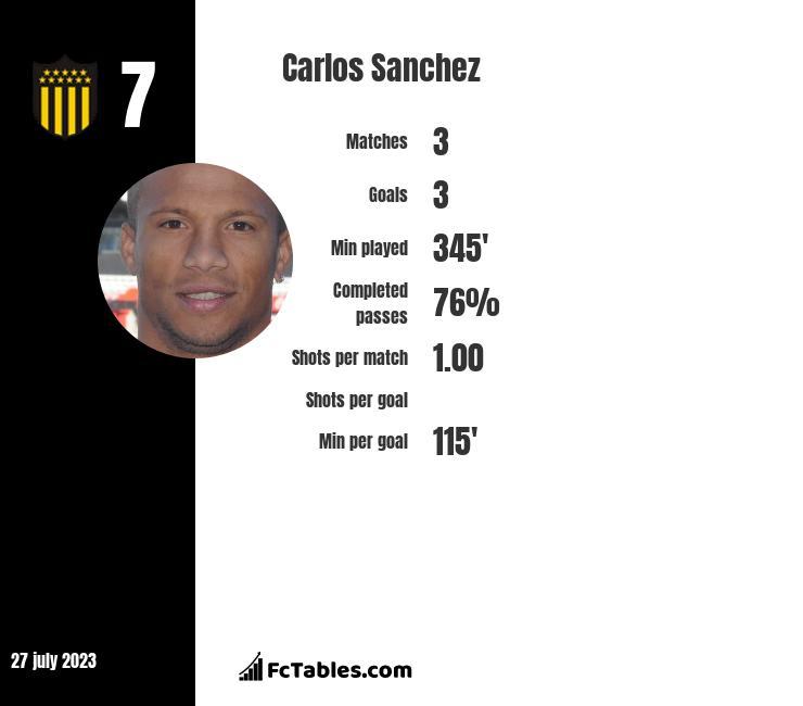 Carlos Sanchez infographic