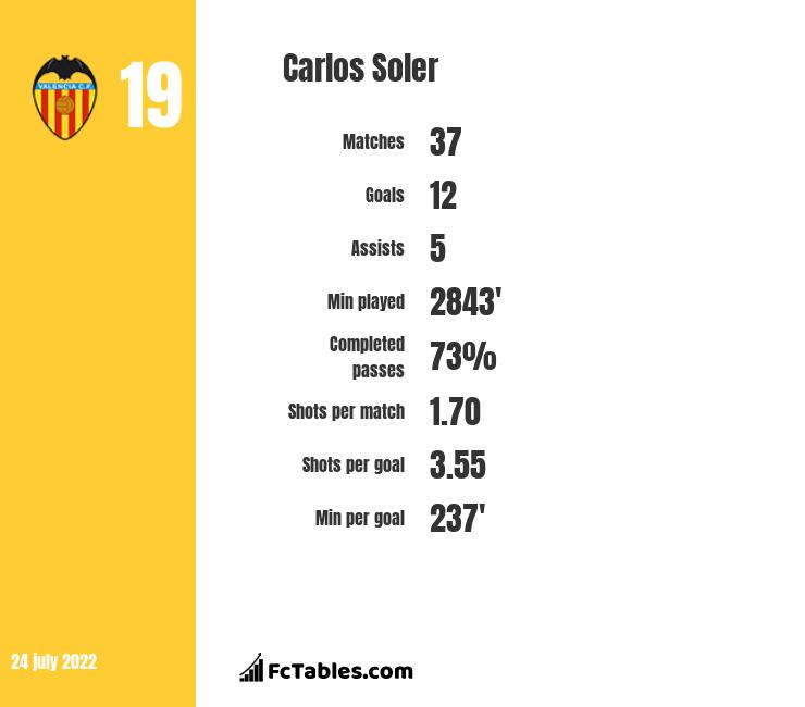 Carlos Soler infographic