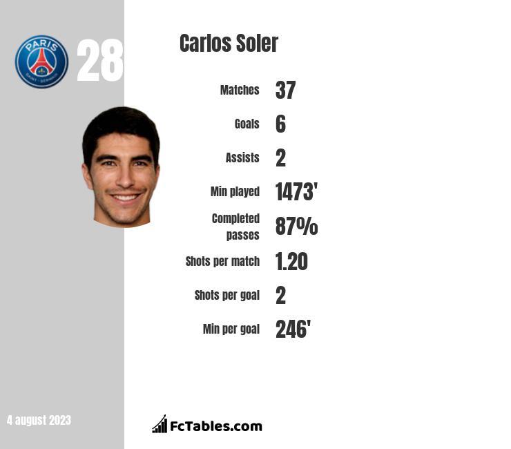 Carlos Soler infographic