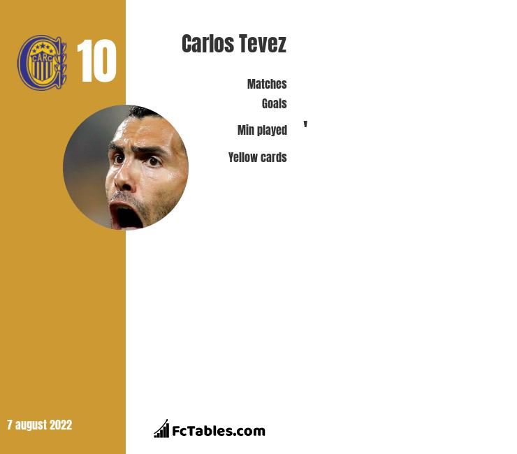 Carlos Tevez infographic statistics for Boca Juniors