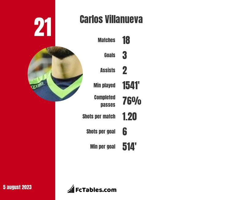 Carlos Villanueva infographic