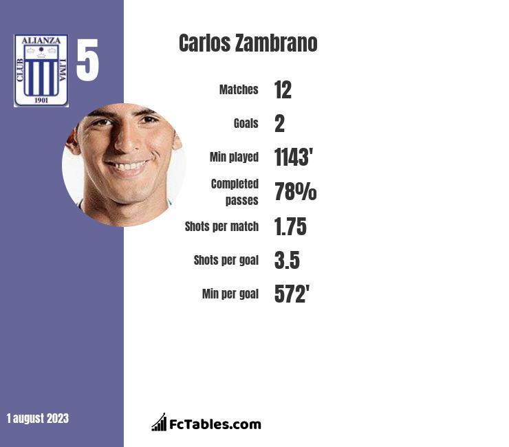 Carlos Zambrano infographic