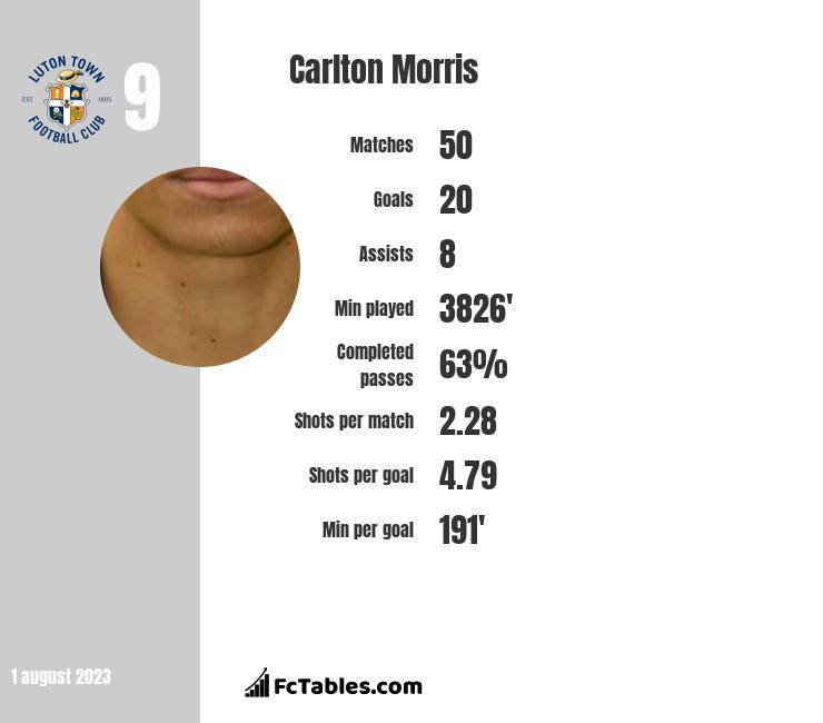 Carlton Morris infographic
