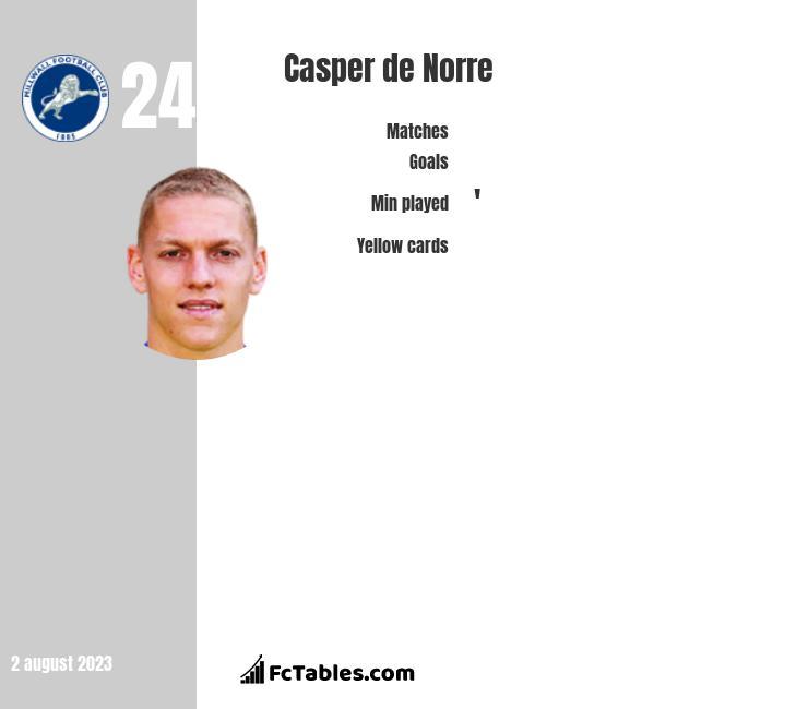 Casper de Norre infographic