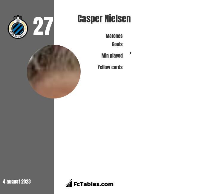 Casper Nielsen infographic
