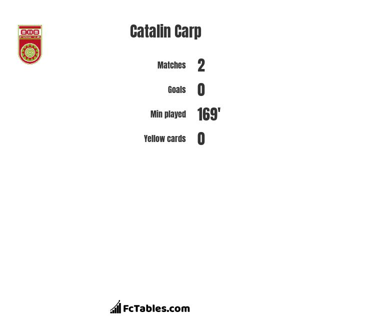 Catalin Carp infographic statistics for FC Ufa