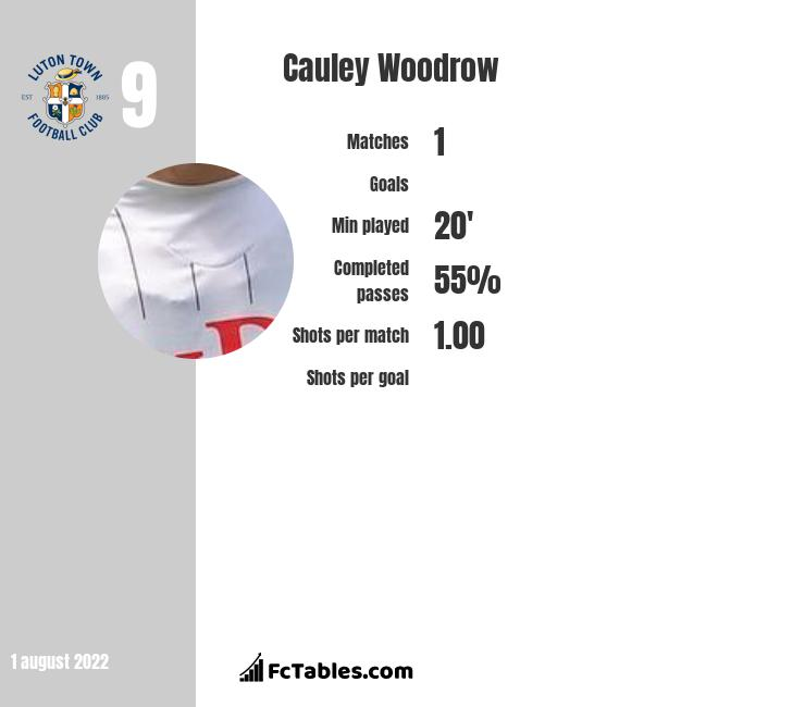 Cauley Woodrow infographic statistics for Barnsley