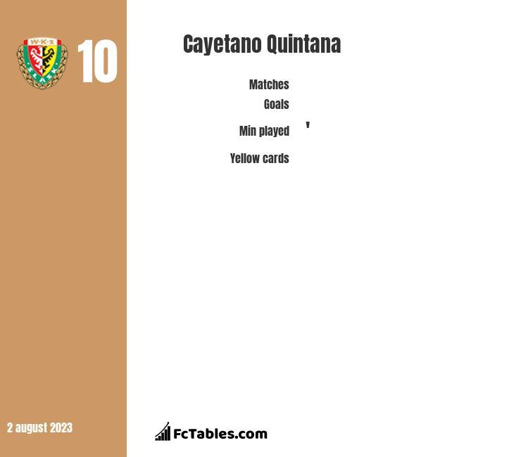 Cayetano Quintana infographic