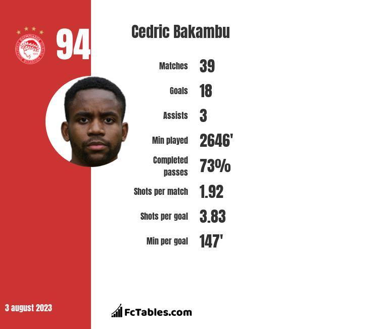 Cedric Bakambu infographic