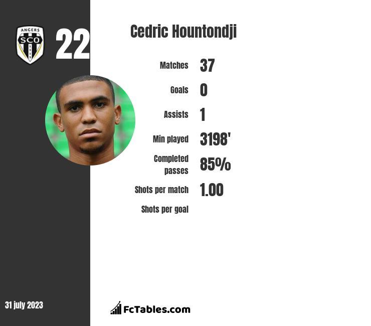 Cedric Hountondji infographic