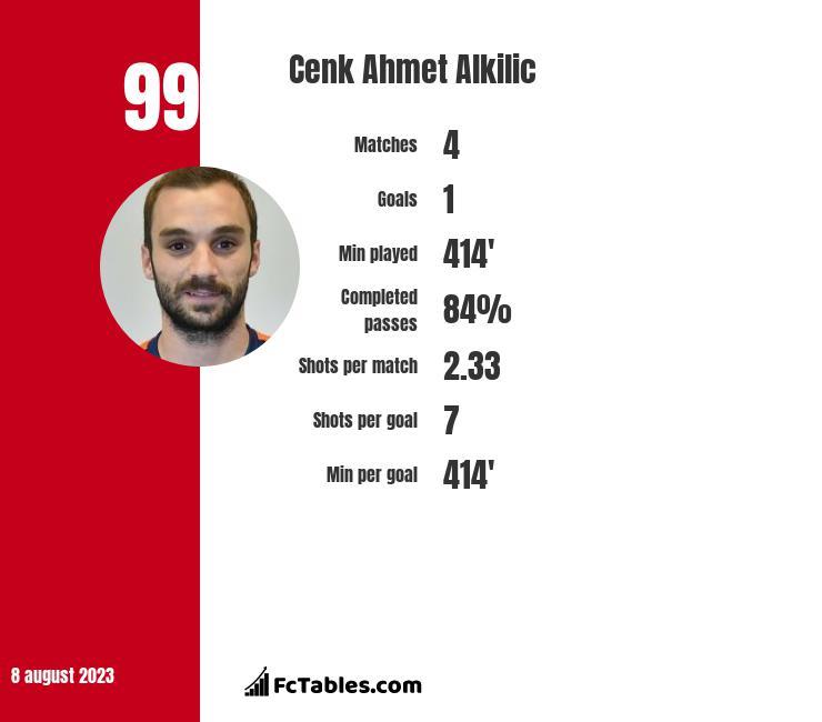 Cenk Ahmet Alkilic infographic