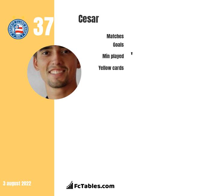 Cesar infographic