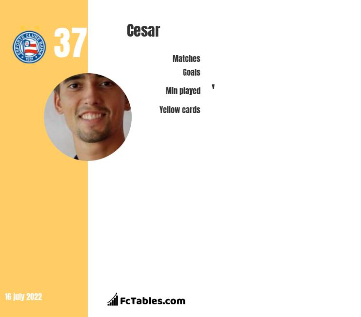 Cesar infographic statistics for Flamengo