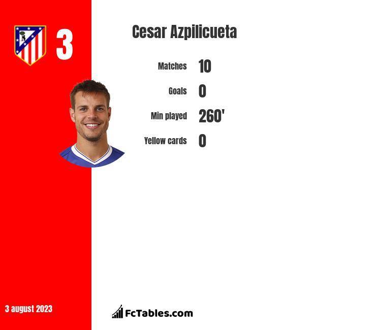 Cesar Azpilicueta infographic