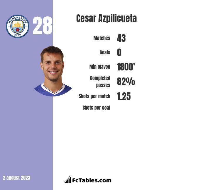 Cesar Azpilicueta - Key Player Statistics