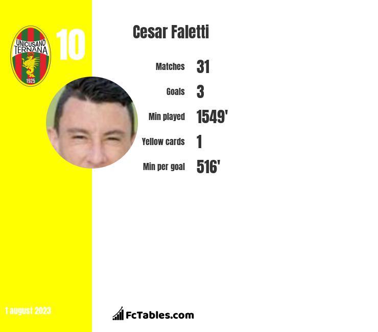 Cesar Faletti infographic