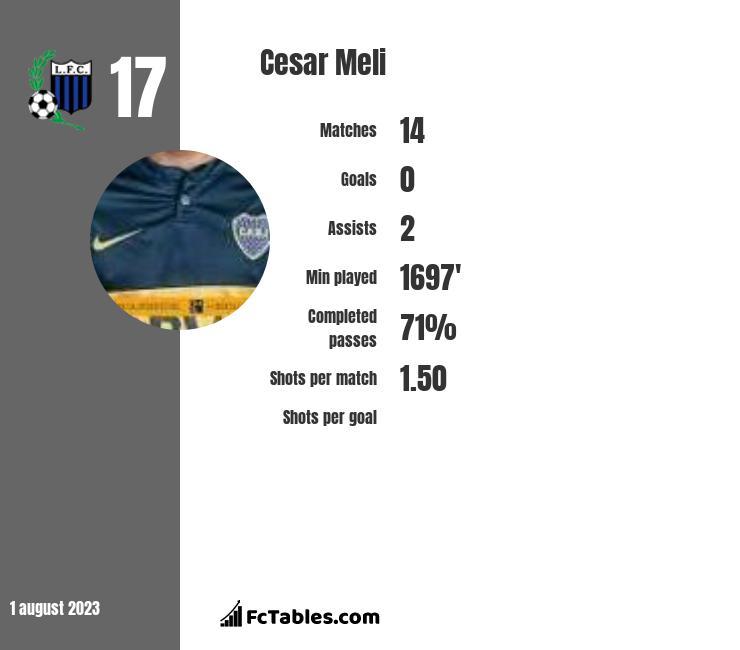 Cesar Meli infographic