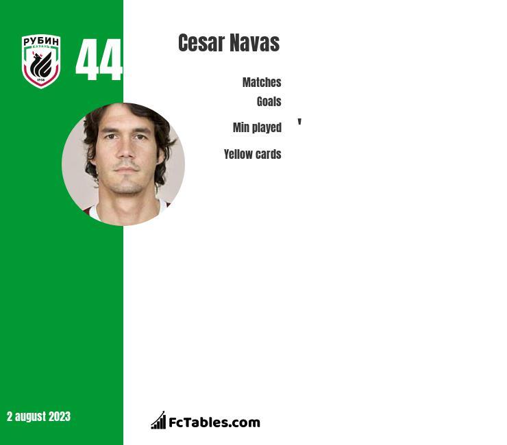Cesar Navas infographic