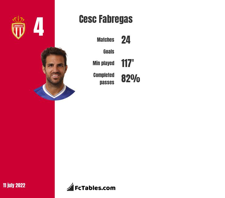 Cesc Fabregas infographic statistics for AS Monaco