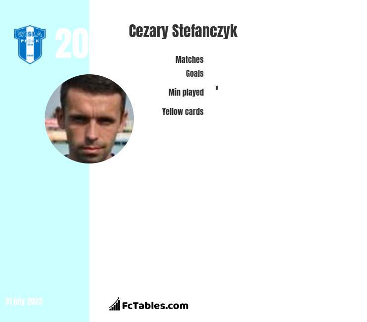 Cezary Stefańczyk infographic