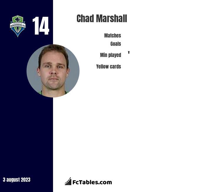 Chad Marshall infographic