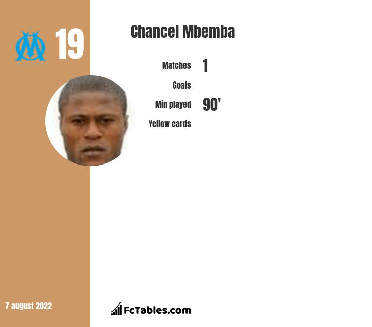 Chancel Mbemba infographic