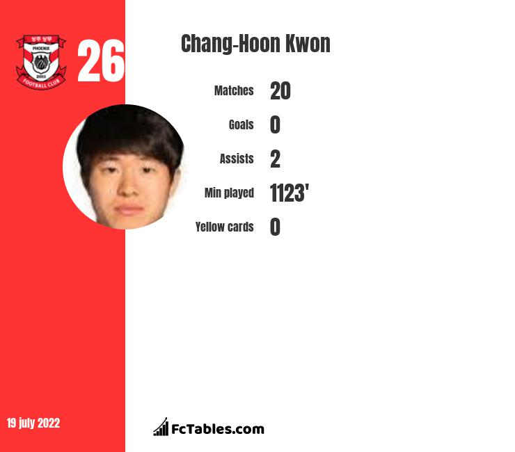 Chang-Hoon Kwon infographic statistics for Freiburg