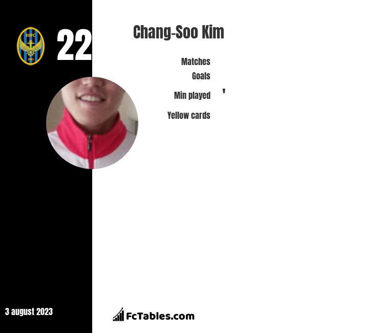 Chang-Soo Kim infographic