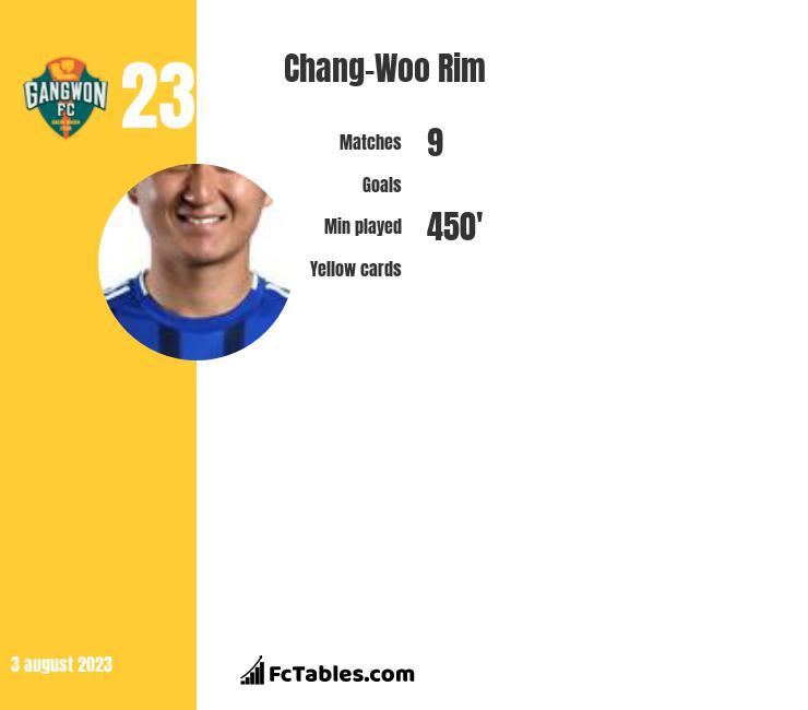 Chang-Woo Rim infographic