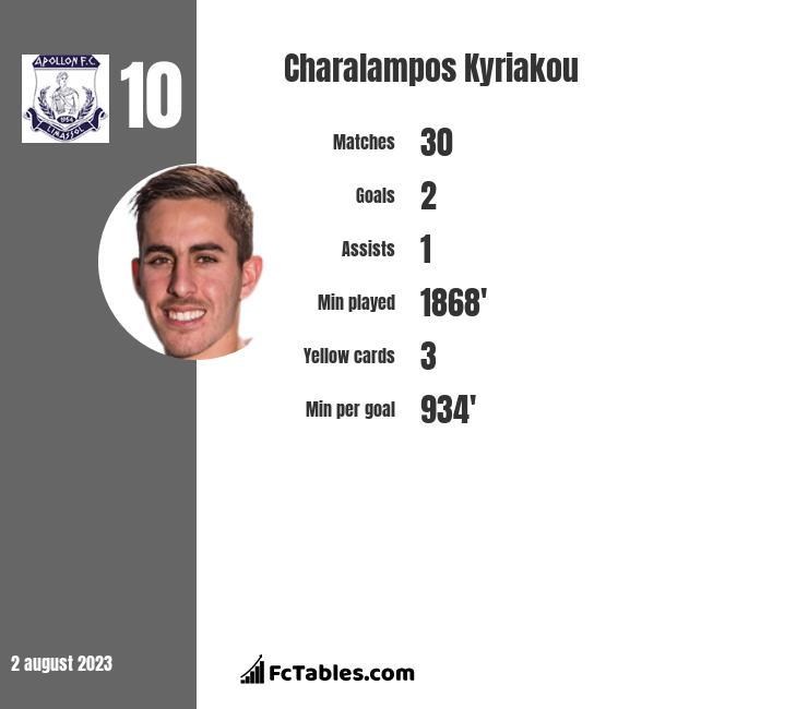Charalampos Kyriakou infographic