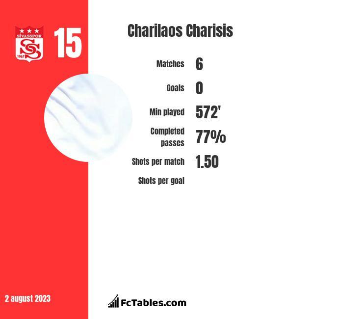 Charilaos Charisis infographic